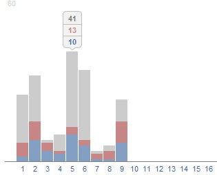 статистика livejournal