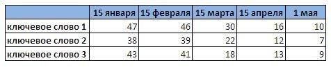 Динамика позиций в Яндексе