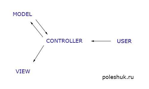 MVC в CodeIgniter